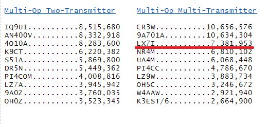 LX7I claims #3 World @ CQ WW RTTY 2016